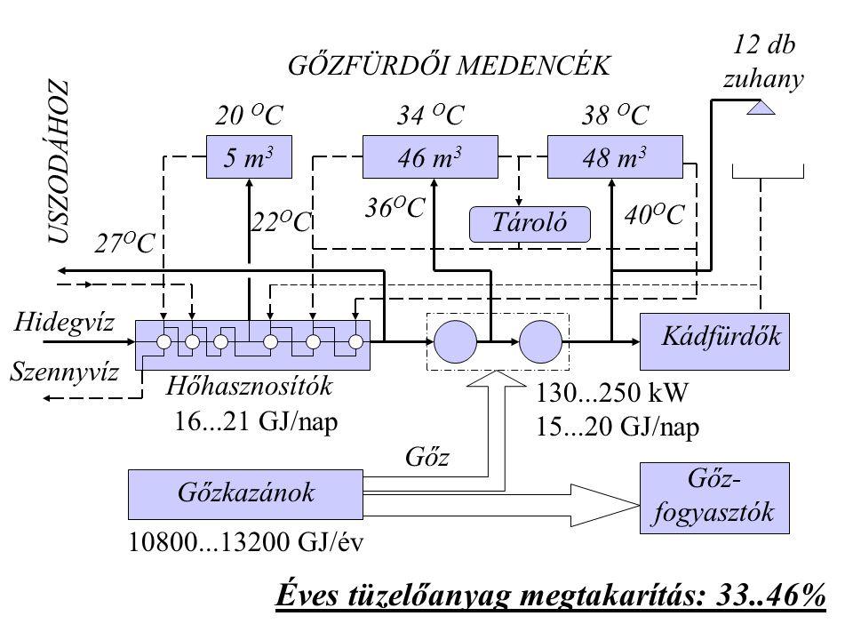 5 m 3 46 m 3 48 m 3 20 O C34 O C38 O C GŐZFÜRDŐI MEDENCÉK 12 db zuhany Kádfürdők Gőz- fogyasztók Hőhasznosítók Gőzkazánok USZODÁHOZ Tároló Hidegvíz Sz