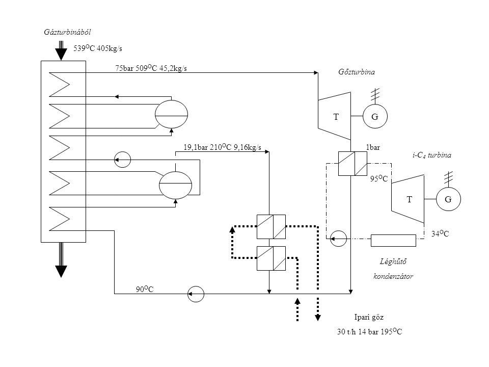 Gázturbinából GT GT 539 O C 405kg/s 75bar 509 O C 45,2kg/s 19,1bar 210 O C 9,16kg/s1bar Gőzturbina i-C 4 turbina 95 O C 34 O C Léghűtő kondenzátor Ipa