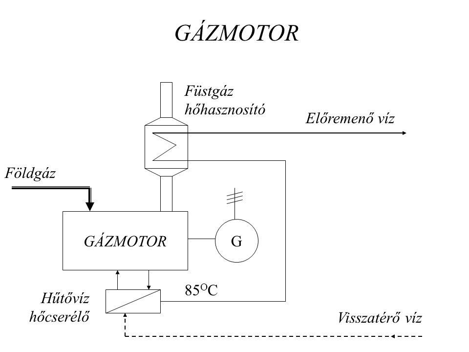 GÁZMOTOR G Földgáz Előremenő víz Visszatérő víz Füstgáz hőhasznosító Hűtővíz hőcserélő 85 O C GÁZMOTOR