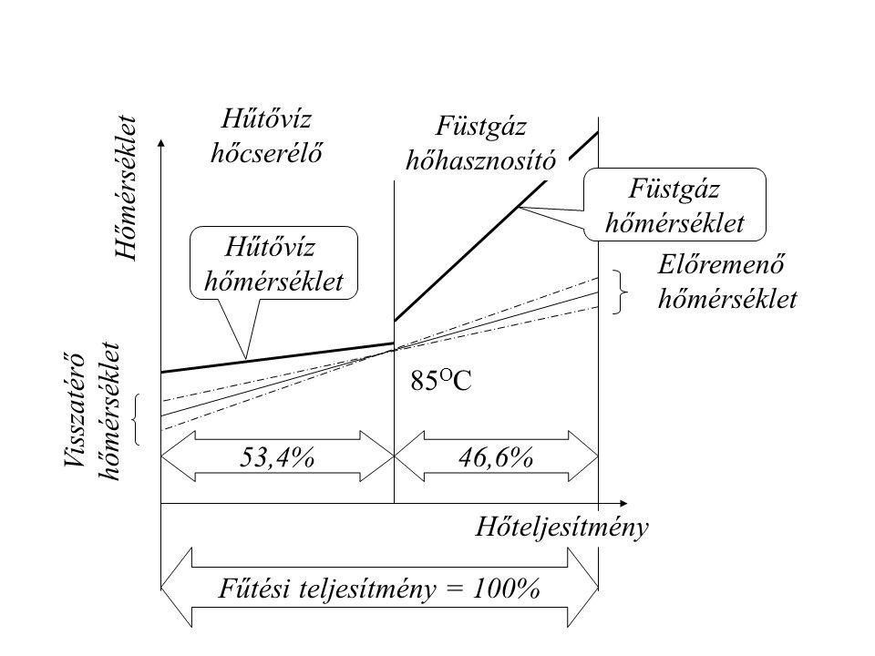 85 O C Füstgáz hőhasznosító Hűtővíz hőcserélő Visszatérő hőmérséklet Előremenő hőmérséklet Hűtővíz hőmérséklet Füstgáz hőmérséklet Hőmérséklet Hőtelje