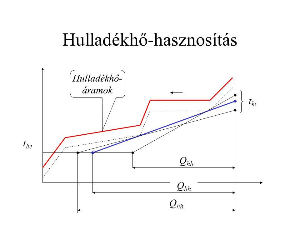 Hulladékhő-hasznosítás Hulladékhő- áramok t be t ki Q hh