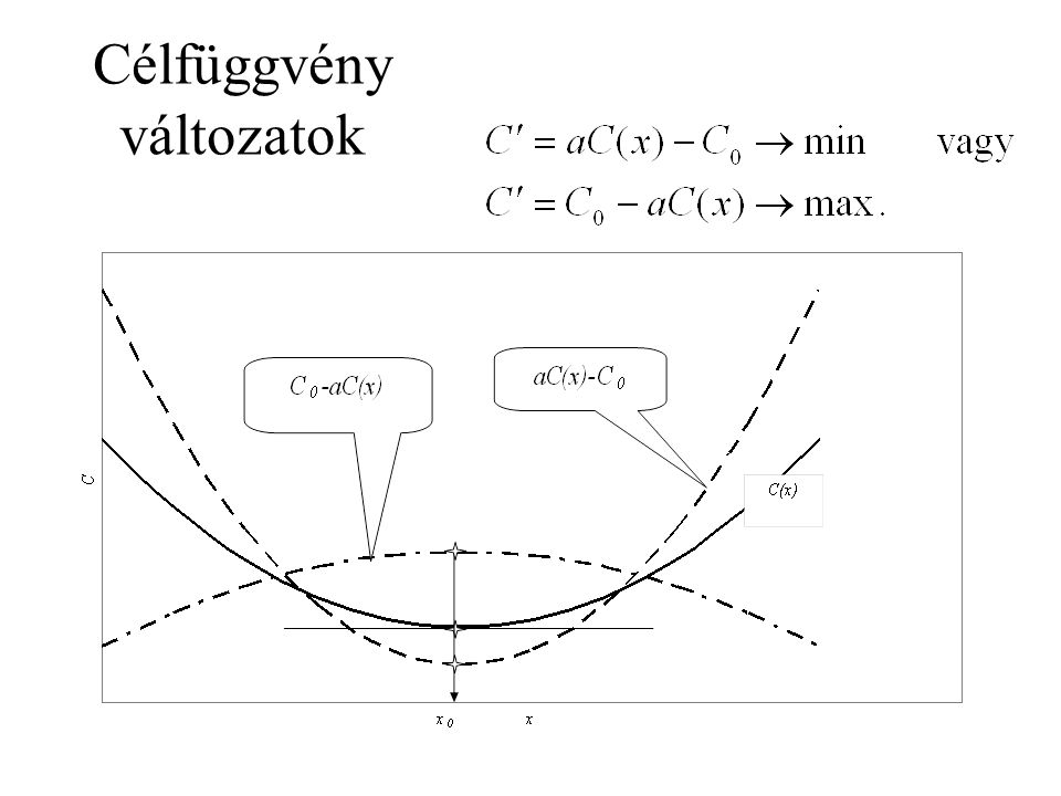 Célfüggvény változatok