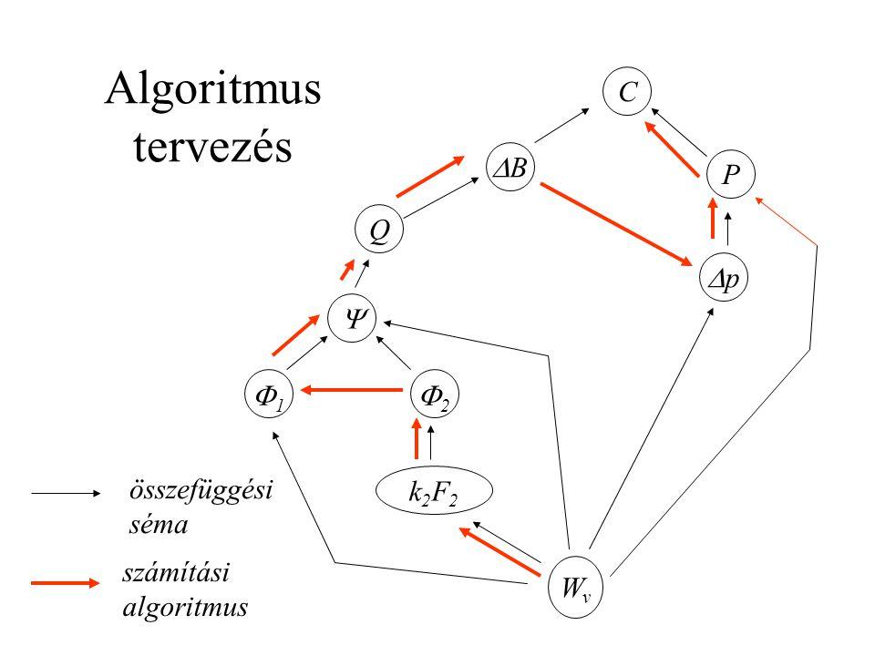 Algoritmus tervezés C P pp BB Q  11 22 k2F2k2F2 WvWv összefüggési séma számítási algoritmus