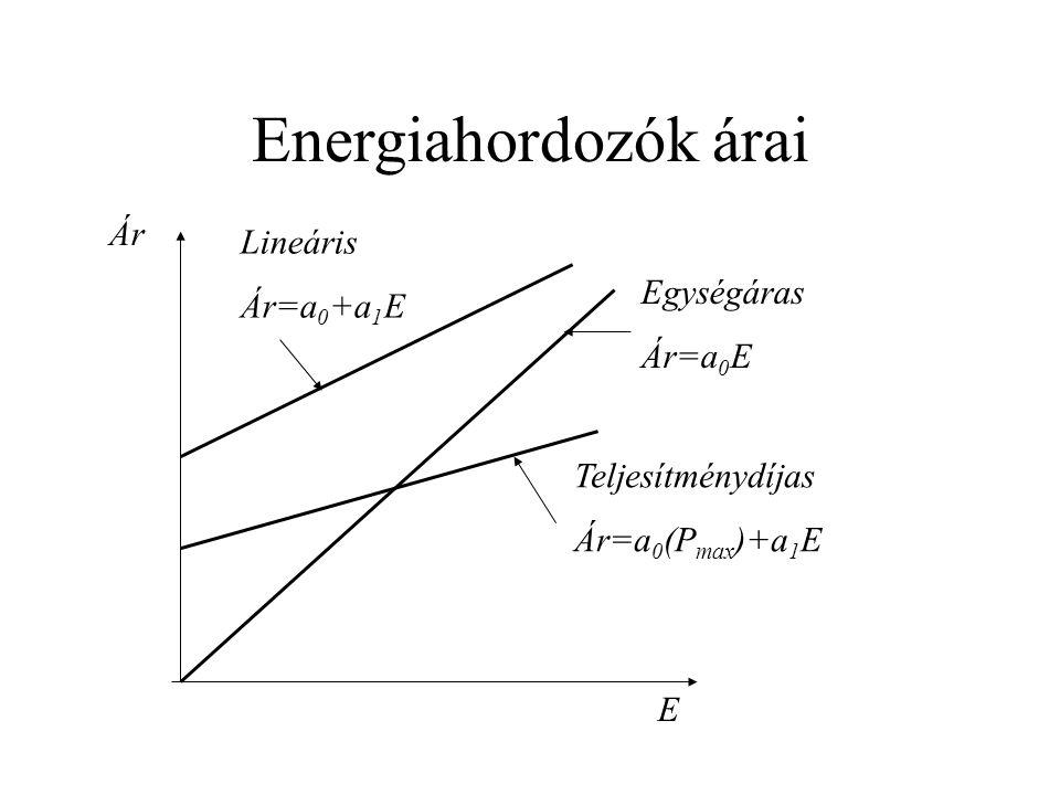 Energiahordozók árai E Ár Egységáras Ár=a 0 E Lineáris Ár=a 0 +a 1 E Teljesítménydíjas Ár=a 0 (P max )+a 1 E