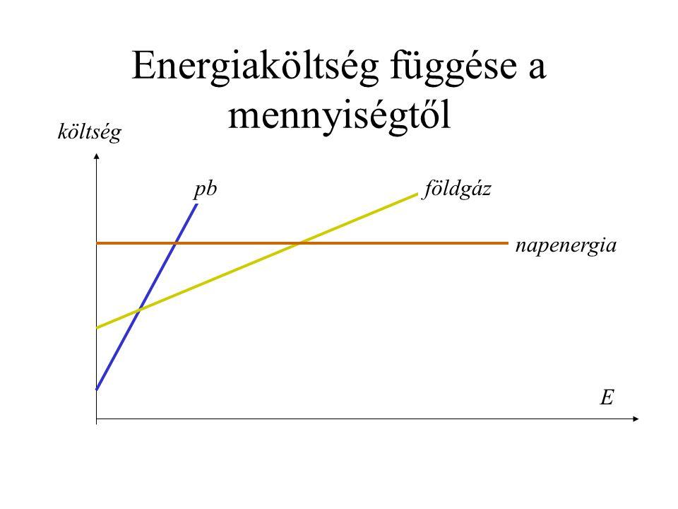 Energiaköltség függése a mennyiségtől E költség pbföldgáz napenergia