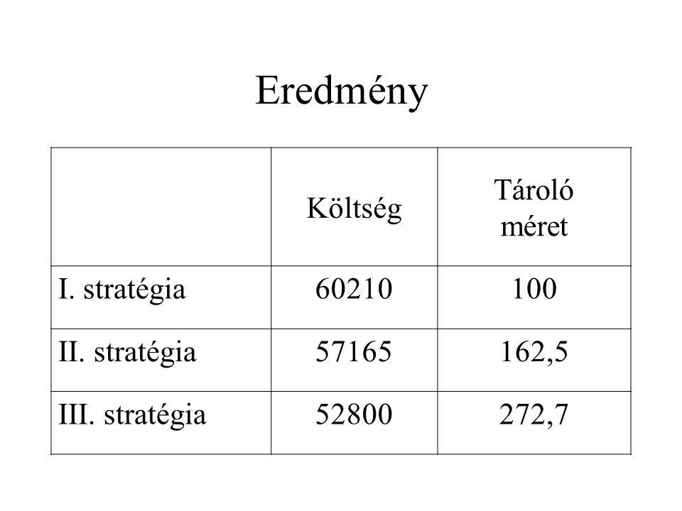 Eredmény Költség Tároló méret I. stratégia60210100 II. stratégia57165162,5 III. stratégia52800272,7