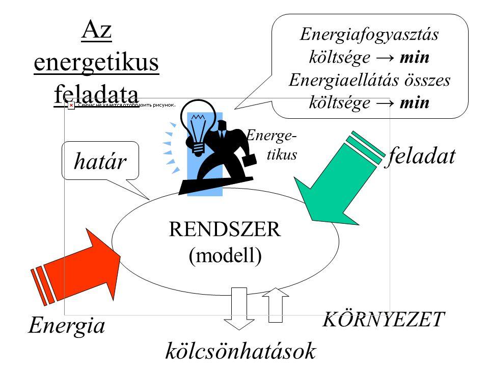 Az energetikus feladata RENDSZER (modell) határ kölcsönhatások KÖRNYEZET feladat Energia Energe- tikus Energiafogyasztás költsége → min Energiaellátás összes költsége → min