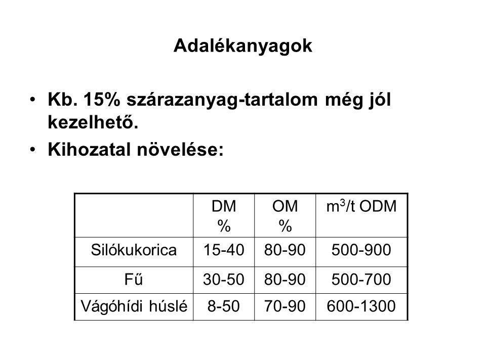 Adalékanyagok Kb.15% szárazanyag-tartalom még jól kezelhető.