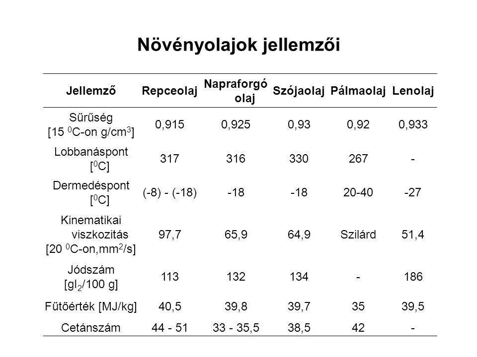 Növényolajok jellemzői JellemzőRepceolaj Napraforgó olaj SzójaolajPálmaolajLenolaj Sűrűség [15 0 C-on g/cm 3 ] 0,9150,9250,930,920,933 Lobbanáspont [ 0 C] 317316330267- Dermedéspont [ 0 C] (-8) - (-18)-18 20-40-27 Kinematikai viszkozitás [20 0 C-on,mm 2 /s] 97,765,964,9Szilárd51,4 Jódszám [gI 2 /100 g] 113132134-186 Fűtőérték [MJ/kg]40,539,839,73539,5 Cetánszám44 - 5133 - 35,538,542-