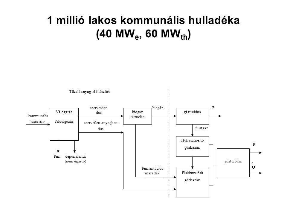 1 millió lakos kommunális hulladéka (40 MW e, 60 MW th ) P f üstgáz P fermentációs maradék biogáz kommunális hulladék fém deponálandó (nem éghető) Tüzelőanyag-előkészítés szervesben dús szervetlen anyagban dús Válogatás feldolgozás biogáz termelés gázturbina Hőhasznosító gőzkazán Fluidtüzelésű gőzkazán.Q.Q gőzturbina