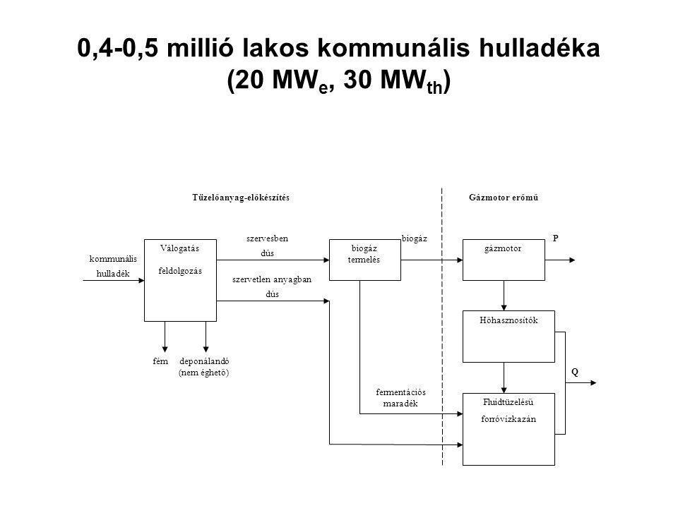0,4-0,5 millió lakos kommunális hulladéka (20 MW e, 30 MW th ) Q P fermentációs maradék biogáz kommunális hulladék fém deponálandó (nem éghető) Tüzelőanyag-előkészítés szervesben dús szervetlen anyagban dús Válogatás feldolgozás biogáz termelés gázmotor Hőhasznosítók Fluidtüzelésű forróvízkazán Gázmotor erőmű