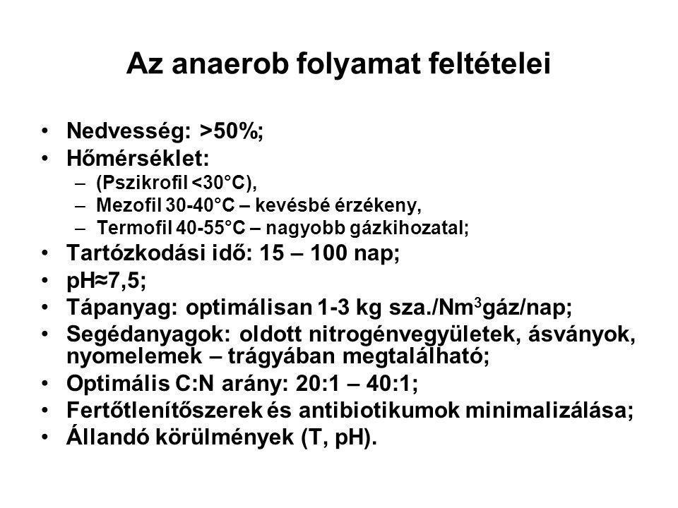 Az anaerob folyamat feltételei Nedvesség: >50%; Hőmérséklet: –(Pszikrofil <30°C), –Mezofil 30-40°C – kevésbé érzékeny, –Termofil 40-55°C – nagyobb gázkihozatal; Tartózkodási idő: 15 – 100 nap; pH≈7,5; Tápanyag: optimálisan 1-3 kg sza./Nm 3 gáz/nap; Segédanyagok: oldott nitrogénvegyületek, ásványok, nyomelemek – trágyában megtalálható; Optimális C:N arány: 20:1 – 40:1; Fertőtlenítőszerek és antibiotikumok minimalizálása; Állandó körülmények (T, pH).