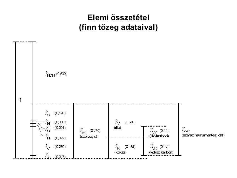 Elemi összetétel (finn tőzeg adataival)