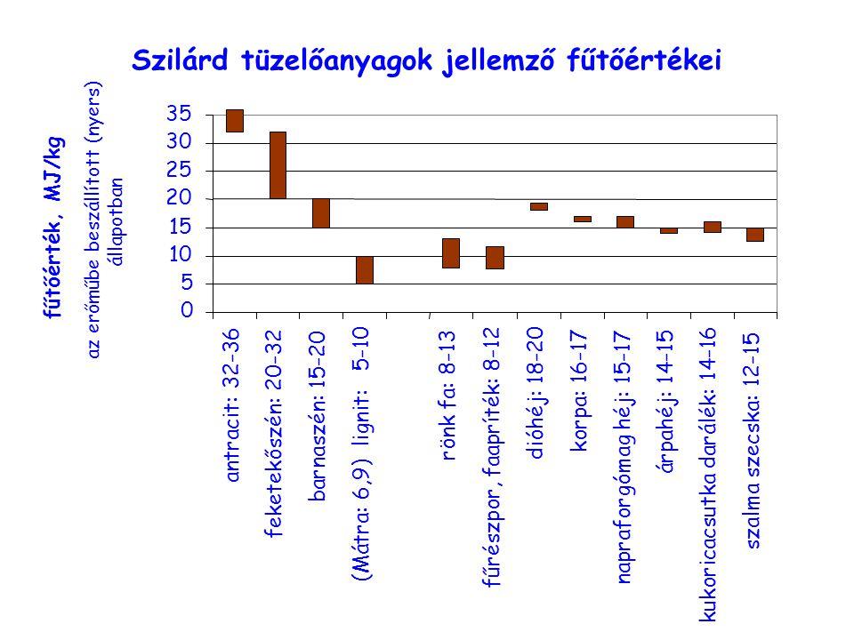 Szilárd tüzelőanyagok jellemző fűtőértékei 0 5 10 15 20 25 30 35 antracit: 32-36 feketekőszén: 20-32 barnaszén: 15-20 (Mátra: 6,9) lignit: 5-10 rönk f