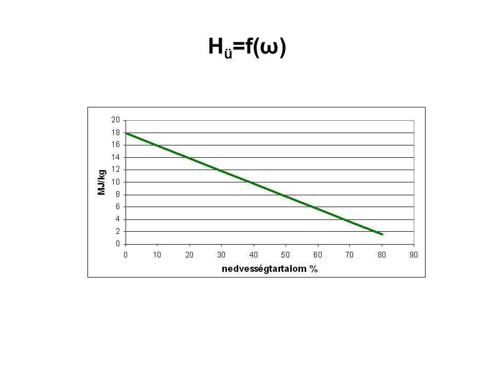 H ü =f(ω)