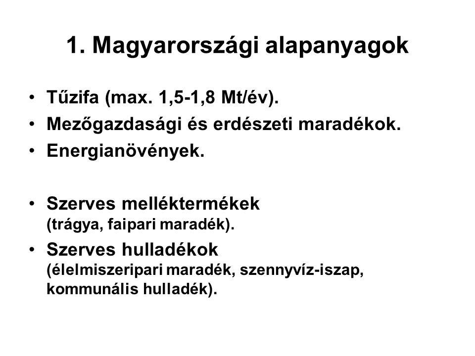 1. Magyarországi alapanyagok Tűzifa (max. 1,5-1,8 Mt/év). Mezőgazdasági és erdészeti maradékok. Energianövények. Szerves melléktermékek (trágya, faipa