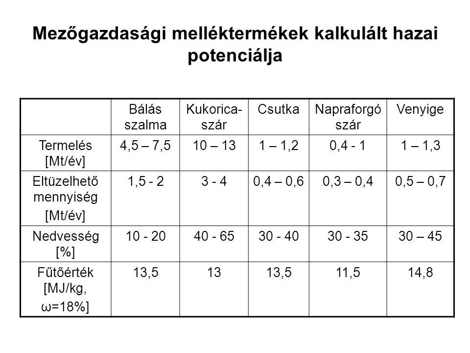 Mezőgazdasági melléktermékek kalkulált hazai potenciálja Bálás szalma Kukorica- szár CsutkaNapraforgó szár Venyige Termelés [Mt/év] 4,5 – 7,510 – 131 – 1,20,4 - 11 – 1,3 Eltüzelhető mennyiség [Mt/év] 1,5 - 23 - 40,4 – 0,60,3 – 0,40,5 – 0,7 Nedvesség [%] 10 - 2040 - 6530 - 4030 - 3530 – 45 Fűtőérték [MJ/kg, ω=18%] 13,51313,511,514,8
