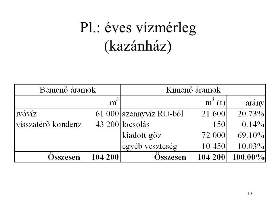 13 Pl.: éves vízmérleg (kazánház)