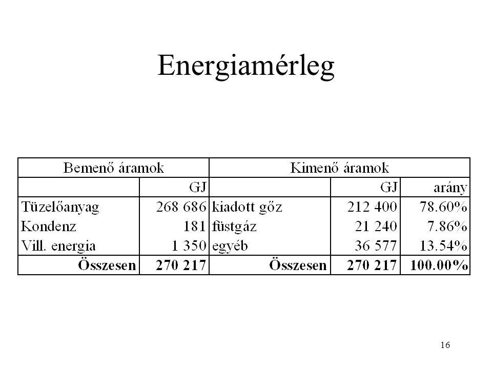 16 Energiamérleg
