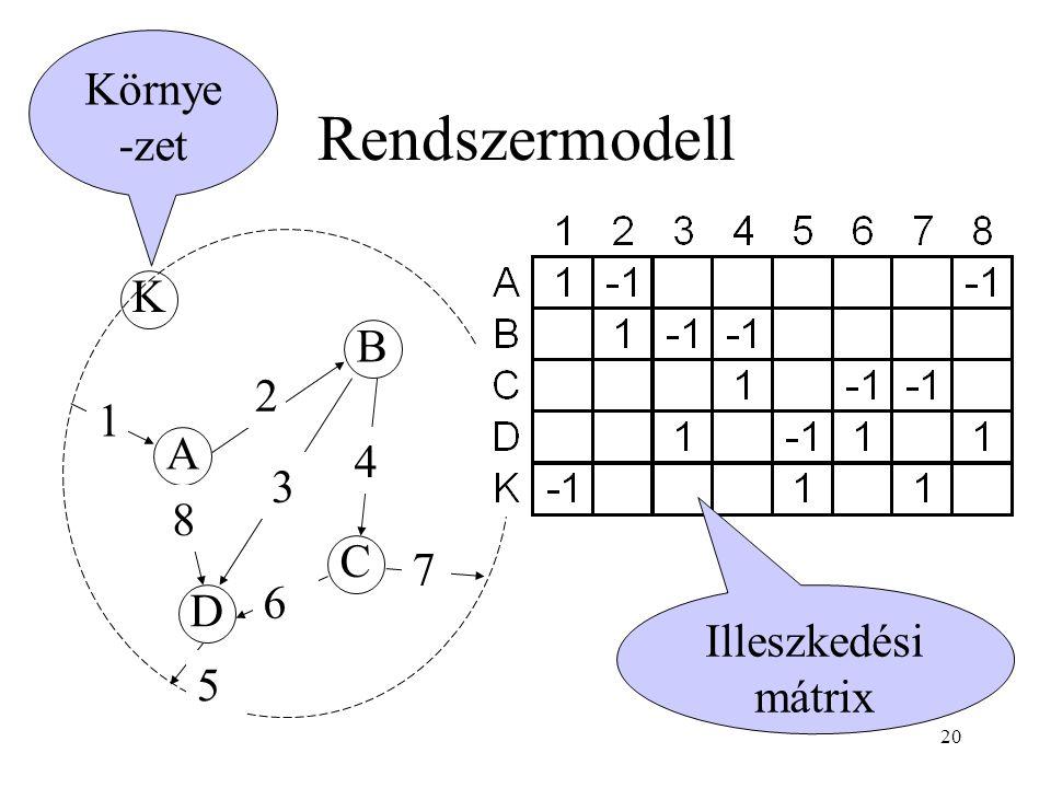 20 Rendszermodell A B D C 1 2 3 4 5 6 7 K 8 Illeszkedési mátrix Környe -zet