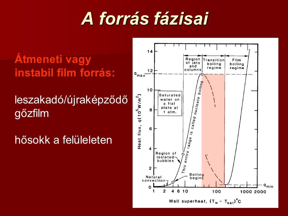 A forrás fázisai Átmeneti vagy instabil film forrás: leszakadó/újraképződő gőzfilm hősokk a felüleleten