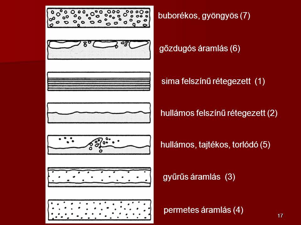 17 buborékos, gyöngyös (7) gőzdugós áramlás (6) permetes áramlás (4) gyűrűs áramlás (3) hullámos felszínű rétegezett (2) sima felszínű rétegezett (1)