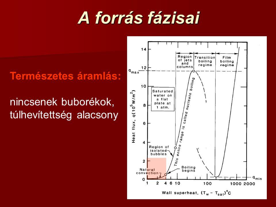 A forrás fázisai Természetes áramlás: nincsenek buborékok, túlhevítettség alacsony