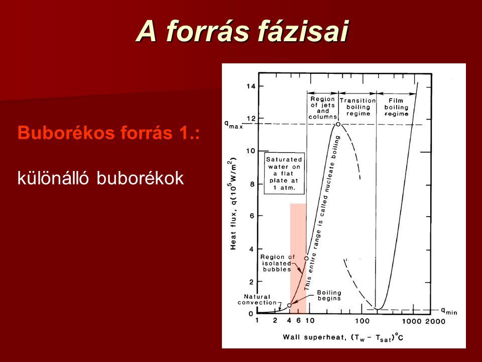 A forrás fázisai Buborékos forrás 1.: különálló buborékok