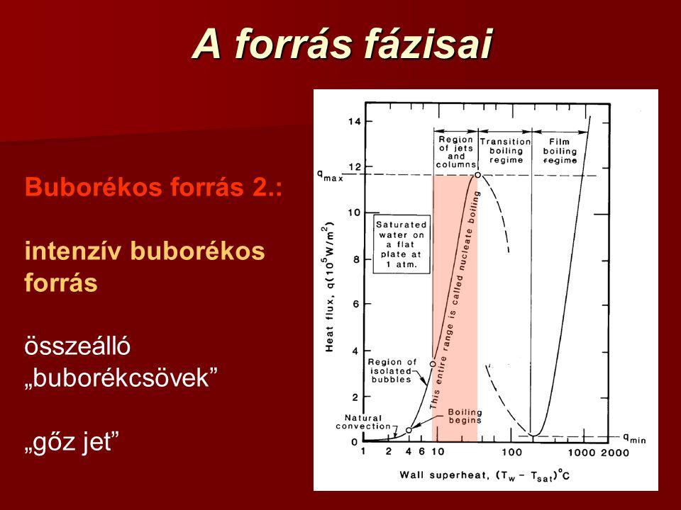 """A forrás fázisai Buborékos forrás 2.: intenzív buborékos forrás összeálló """"buborékcsövek"""" """"gőz jet"""""""