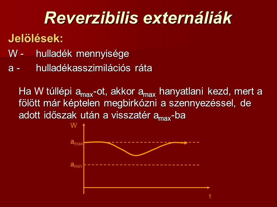 t a max a min W Reverzibilis externáliák Jelölések: W -hulladék mennyisége a -hulladékasszimilációs ráta Ha túllépi a max -ot, akkor a max hanyatlani