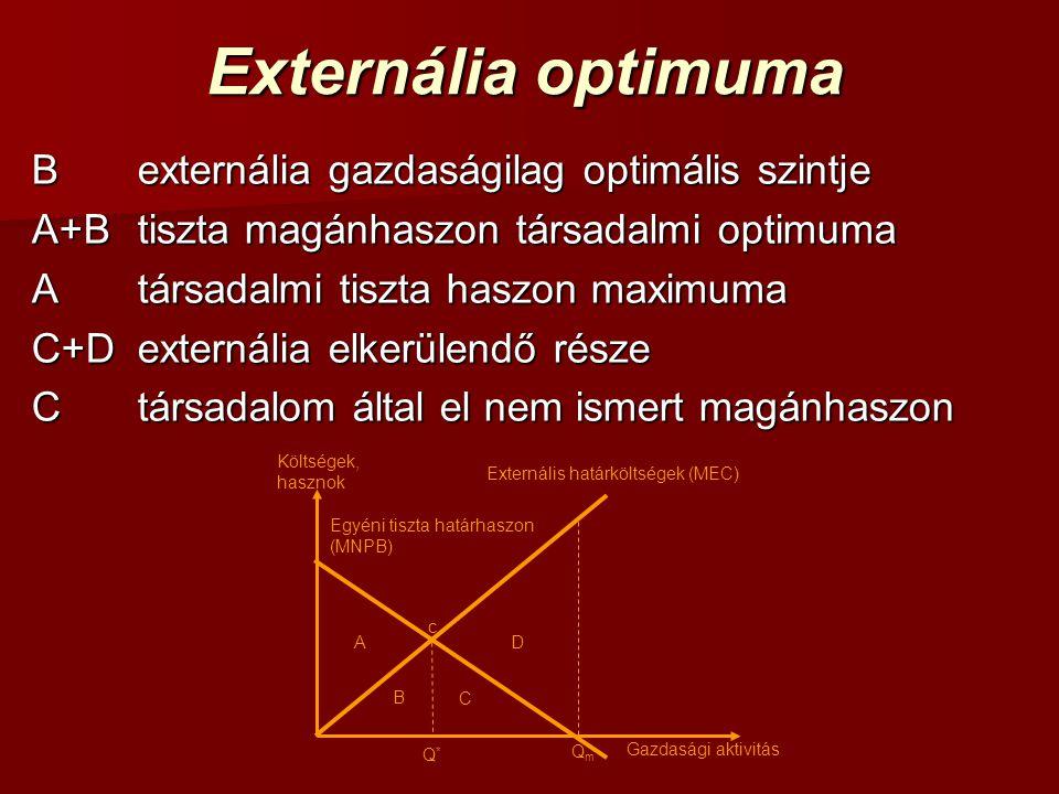 Externália optimuma B externália gazdaságilag optimális szintje A+B tiszta magánhaszon társadalmi optimuma Atársadalmi tiszta haszon maximuma C+Dexter