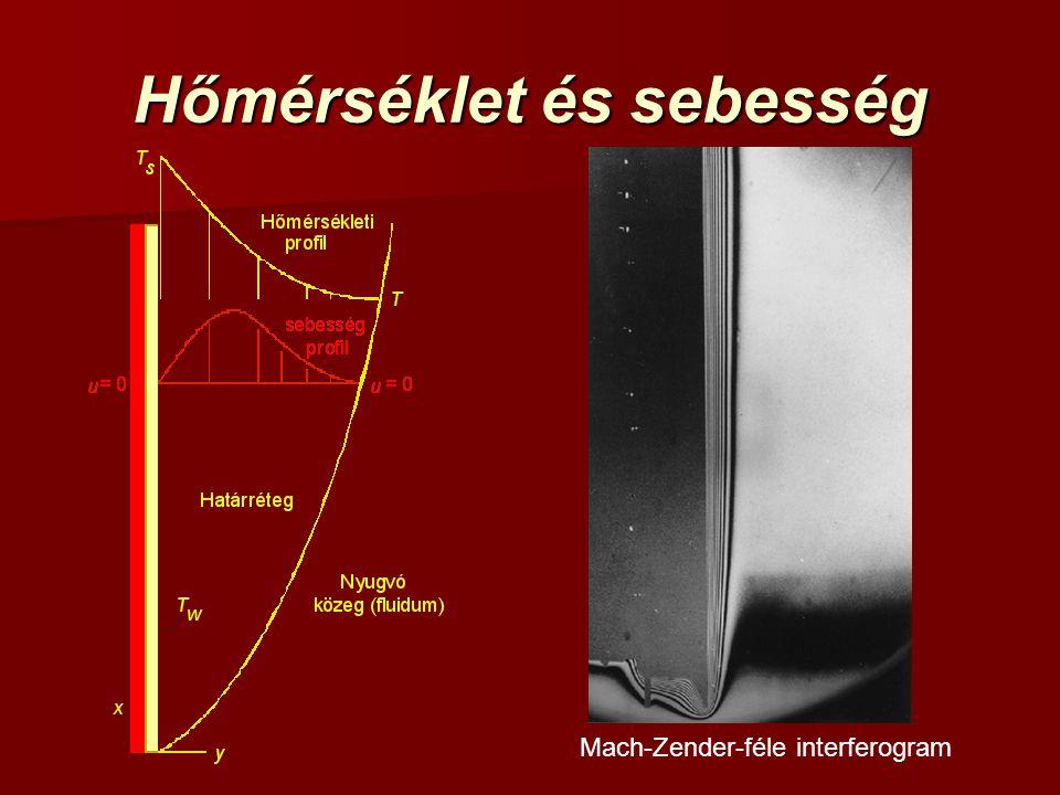 Hőmérséklet és sebesség Mach-Zender-féle interferogram