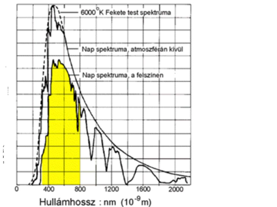 A napsugárzás spektrális eloszlása A látható fény az ibolyától a vörösig. Ebben az intervallumban érkezik a sugárzási energiának majdnem a fele. Termé