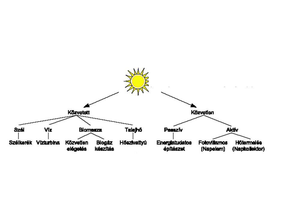 A passzív napenergia-hasznosítás alapelemei, eszközei A Passzív napenergia-hasznosítás lényegében építészeti szakkifejezés.