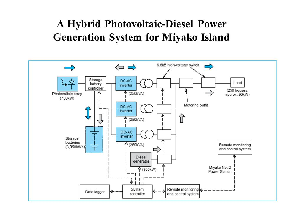 A Hybrid Photovoltaic-Diesel Power Generation System for Miyako Island
