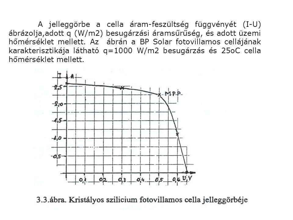 A jelleggörbe különböző pontjaihoz tartozó U és I értékek szorzata a cella teljesítményével egyenlő.
