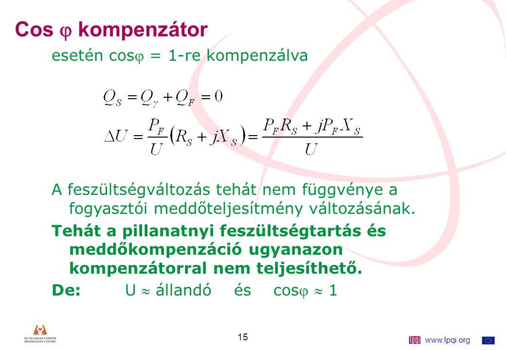 www.lpqi.org 15 Cos  kompenzátor esetén cos = 1-re kompenzálva A feszültségváltozás tehát nem függvénye a fogyasztói meddőteljesítmény változásának.