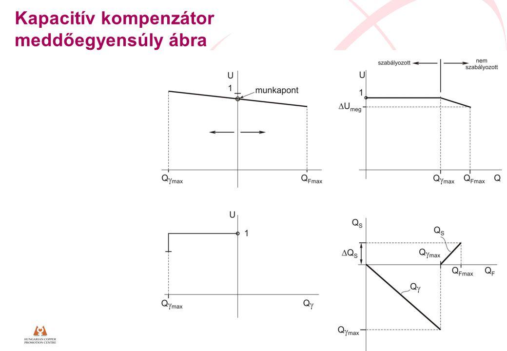 www.lpqi.org 20 Kapacitív kompenzátor meddőegyensúly ábra