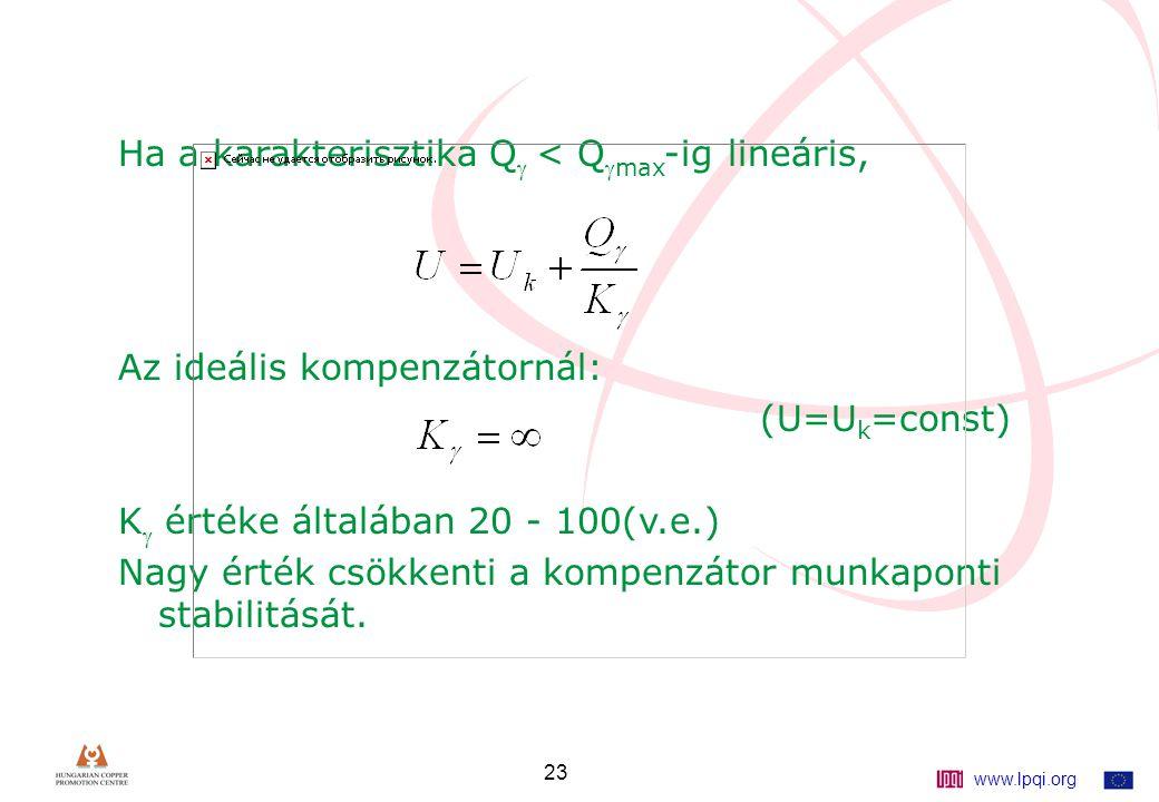 www.lpqi.org 23 Ha a karakterisztika Q  < Q max -ig lineáris, Az ideális kompenzátornál: (U=U k =const) K  értéke általában 20 - 100(v.e.) Nagy érték csökkenti a kompenzátor munkaponti stabilitását.