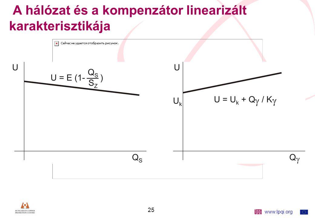 www.lpqi.org 25 A hálózat és a kompenzátor linearizált karakterisztikája 