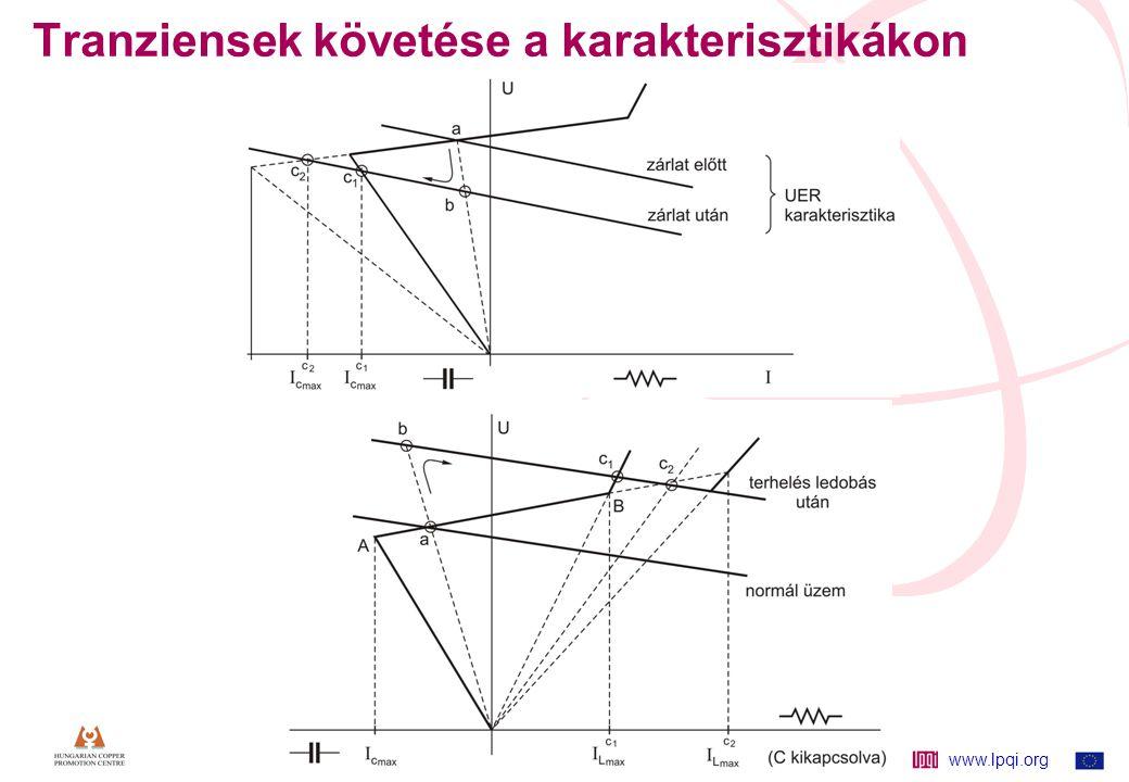 www.lpqi.org 46 Tranziensek követése a karakterisztikákon