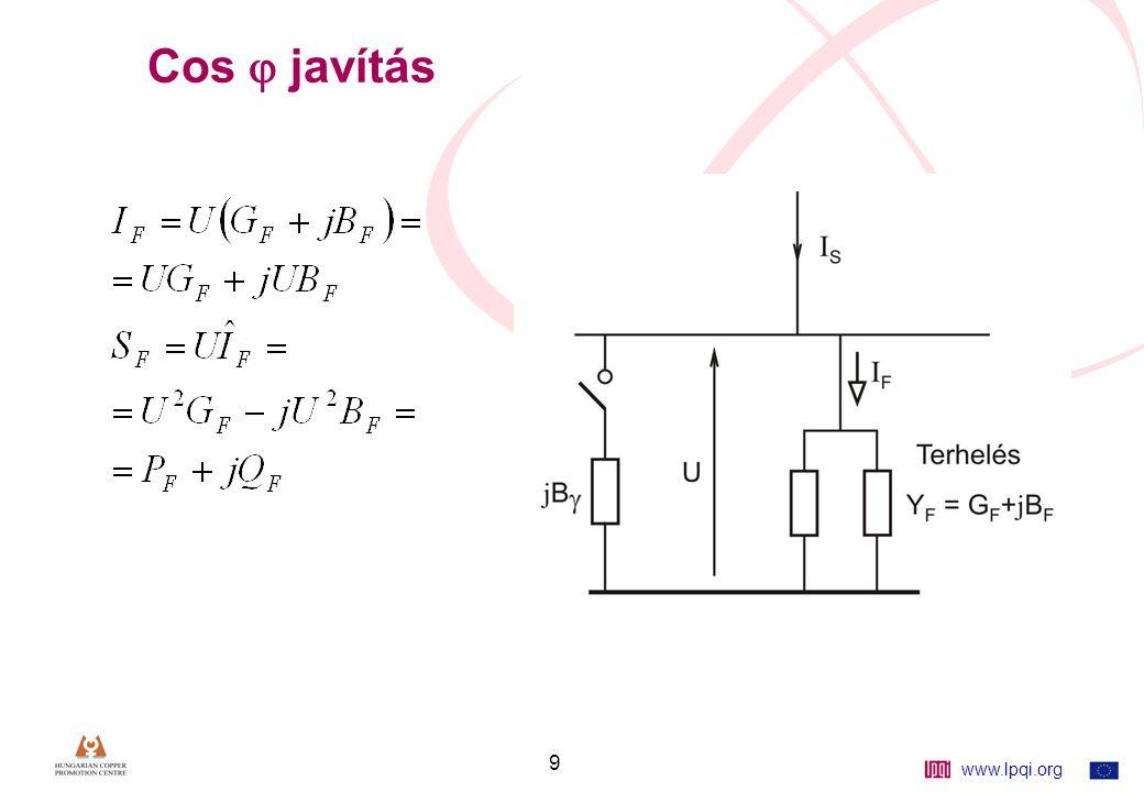 www.lpqi.org 30 Példa Q  = 10 MVA S z = 25 v.e.E = 1 v.e.