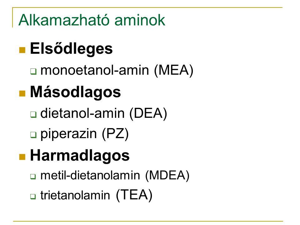 Alkamazható aminok Elsődleges  monoetanol-amin (MEA) Másodlagos  dietanol-amin (DEA)  piperazin (PZ) Harmadlagos  metil-dietanolamin (MDEA)  trie