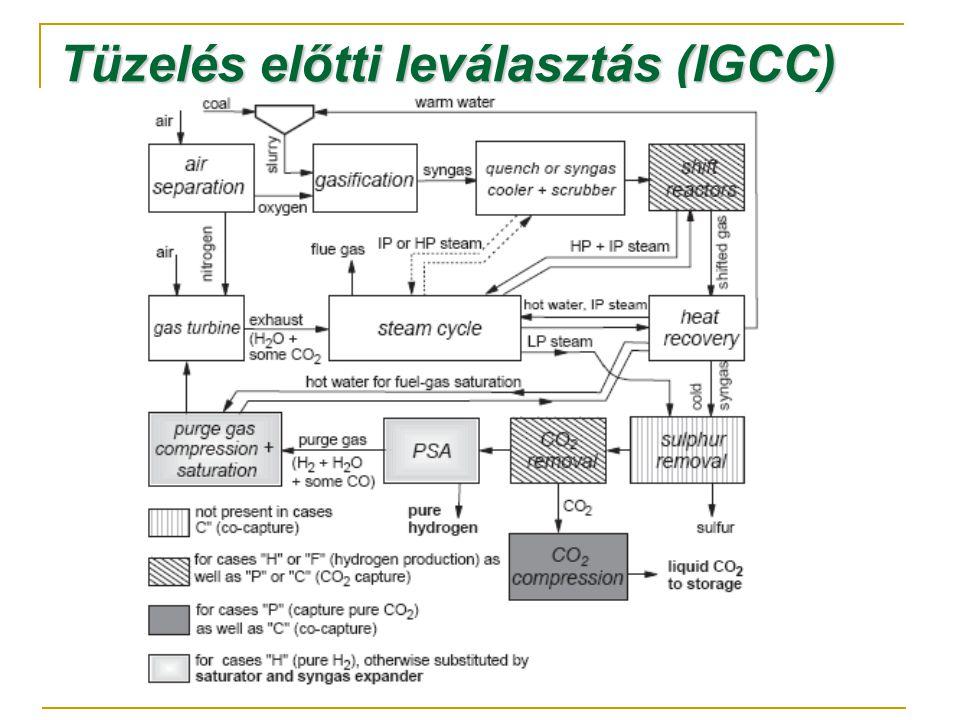 Tüzelés előtti leválasztás (IGCC)