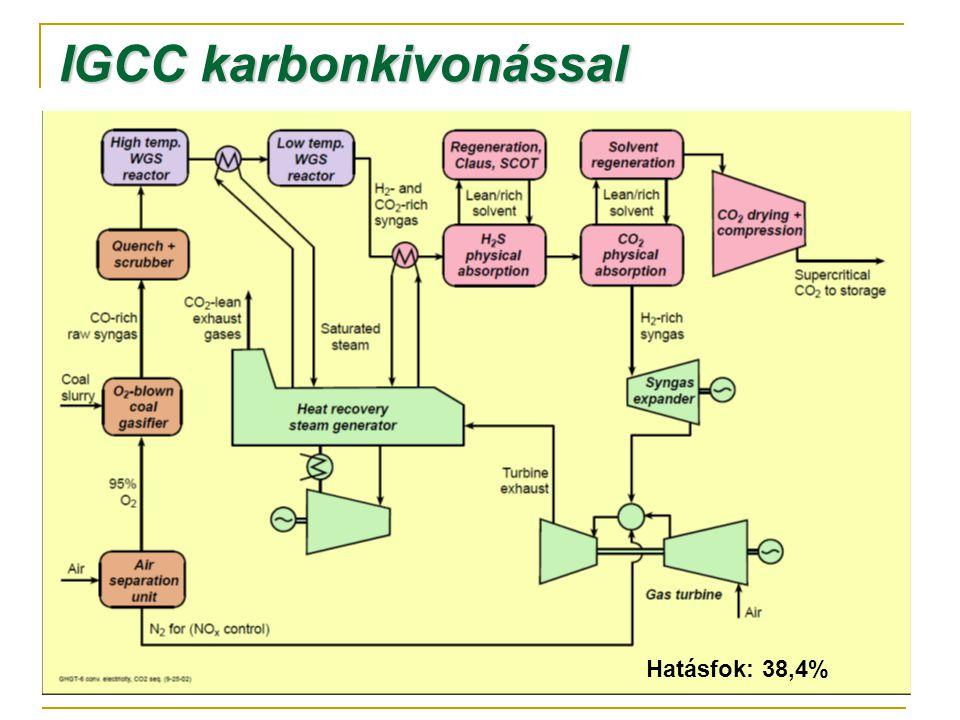 IGCC karbonkivonással Hatásfok: 38,4%
