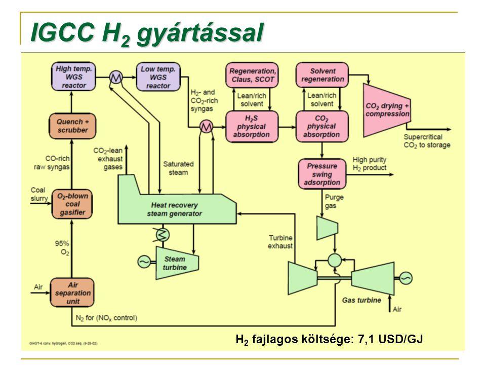 IGCC H 2 gyártással H 2 fajlagos költsége: 7,1 USD/GJ