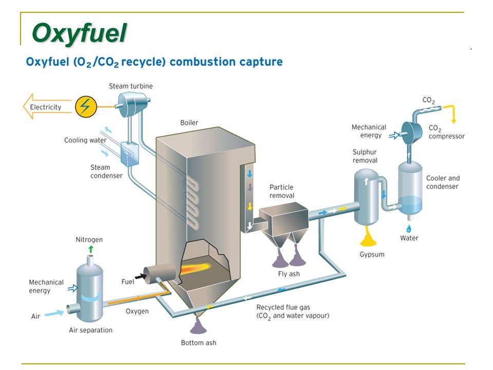 Oxyfuel
