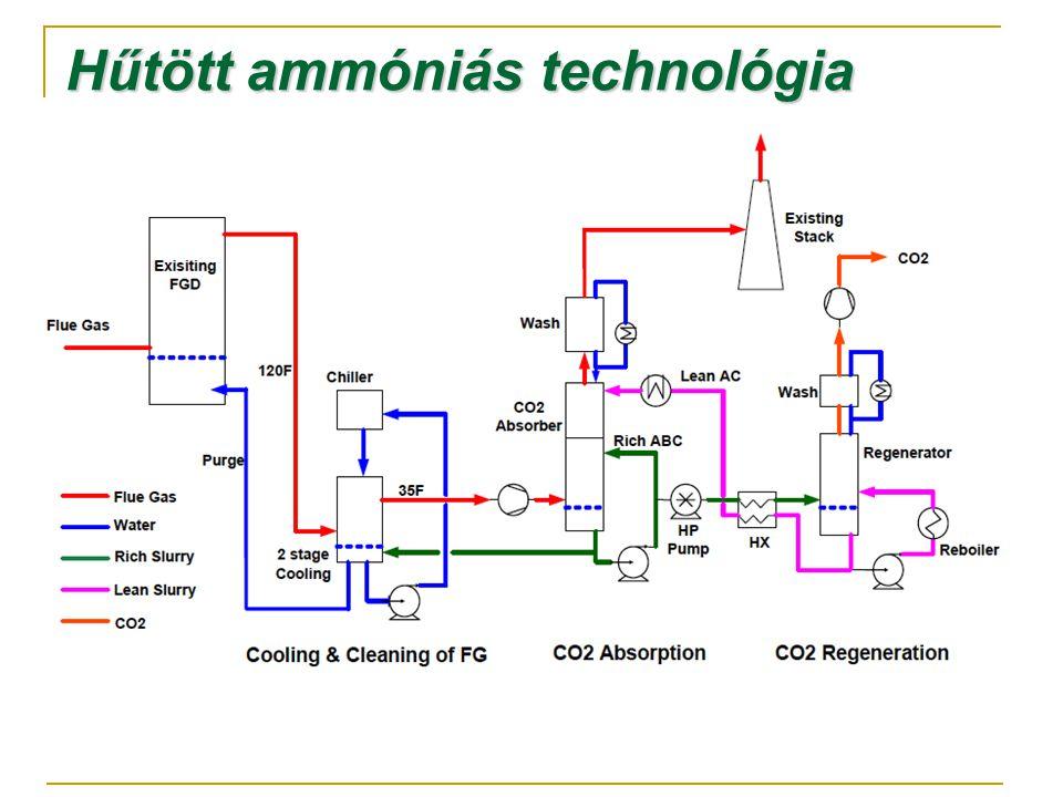 Hűtött ammóniás technológia
