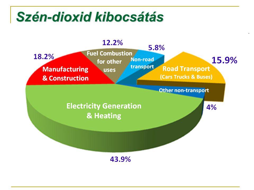 Megoldandó feladatok CO 2 leválasztás  tüzelés után: füstgáztisztítás  tüzelés előtt: tüzelőanyag átalakítás  Oxyfuel technológia CO 2 tárolás  óceánokban  geológiai formációkban  karbonátos ásványokban
