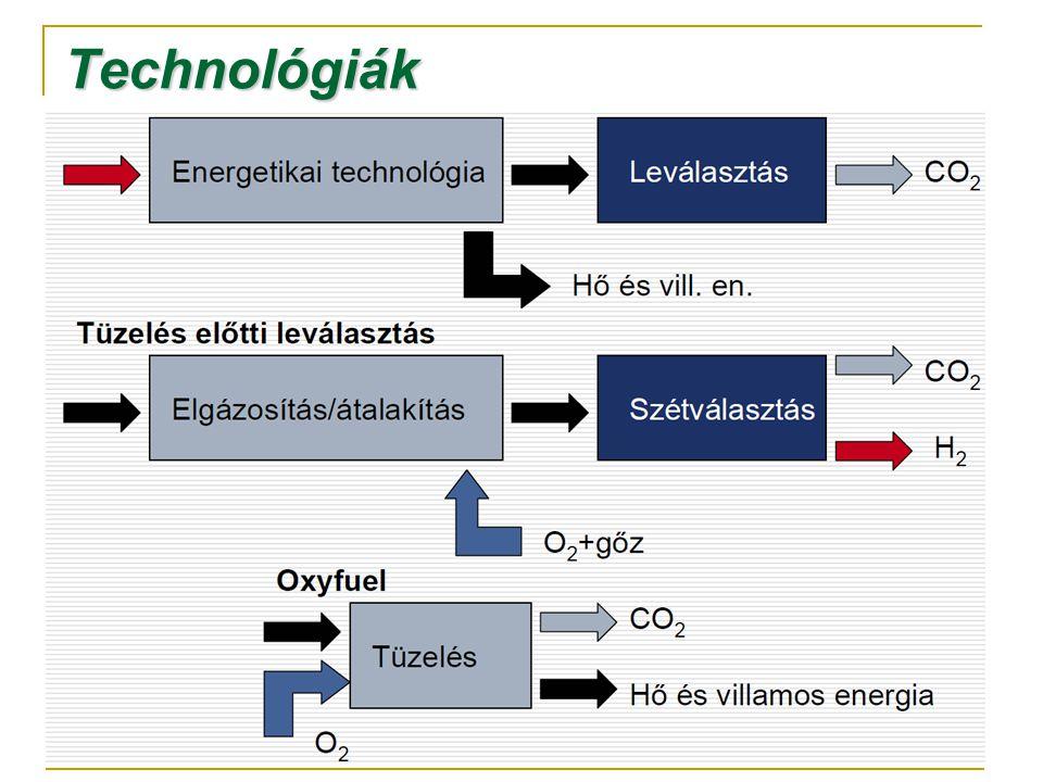 Tüzelés utáni leválasztás Abszorpciós technológiák Kémiai oldószerek: alkán-aminovegyületek  Monoetanolamin  Metil-monoetanolamin  Dimetil-monoetanolamin Fizikai oldószerek: metil vegyületek  metanol  polietilénglikol-dimetil-éter Fiziko-kémiaioldószerek: metanol és alkán- aminokeverékek